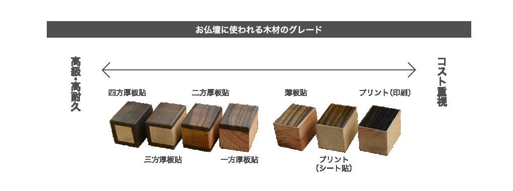 お仏壇に使われる木のグレード
